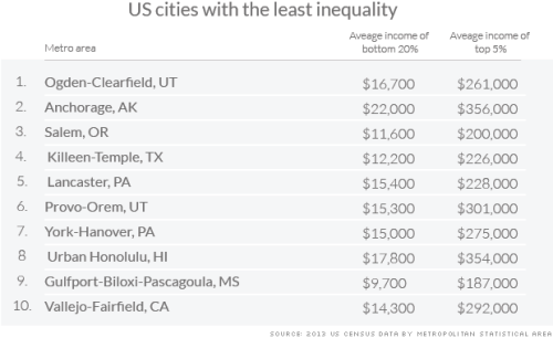 metro-income-inequality-least