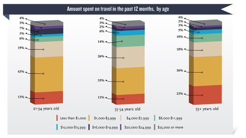 Travel Spending by Age 8-2015
